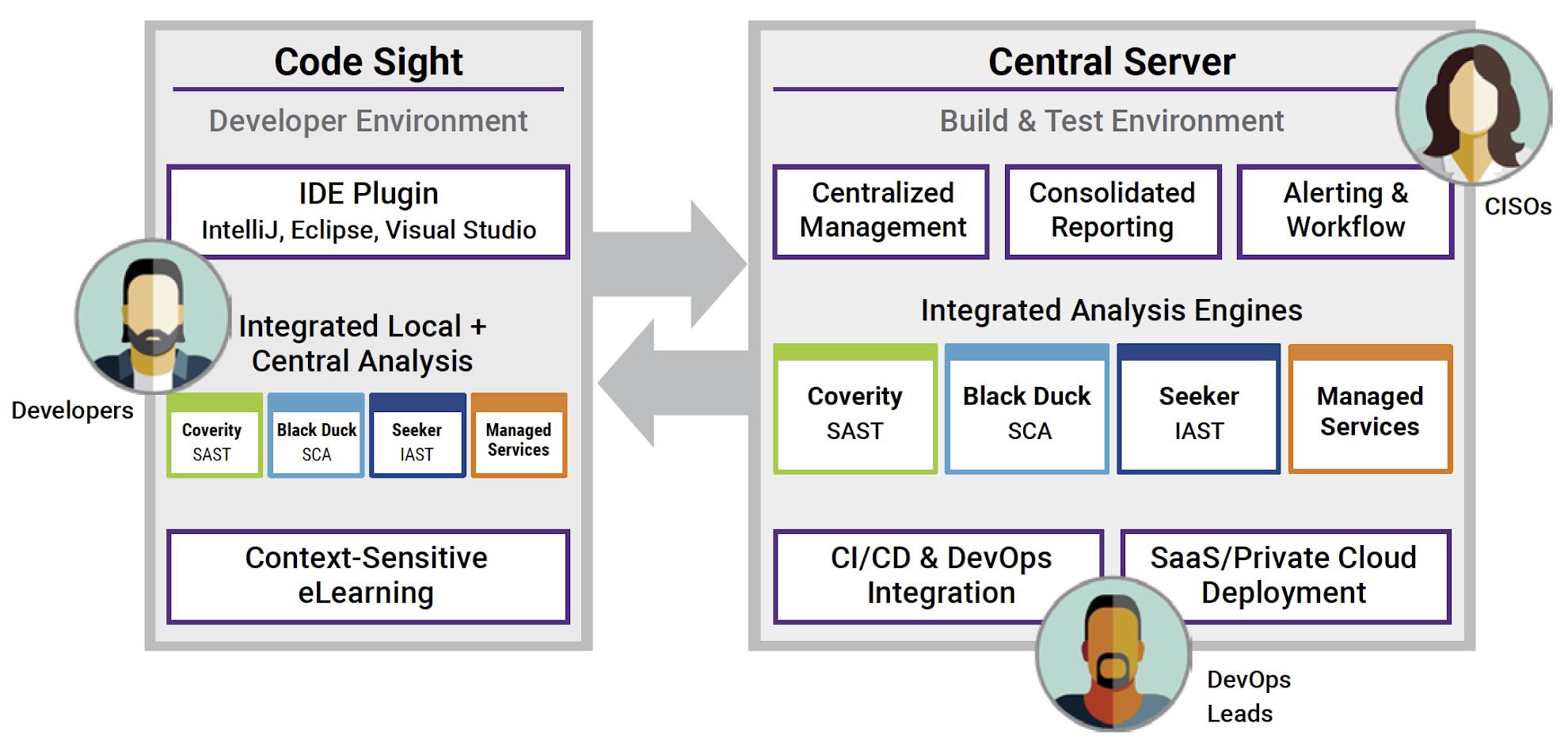 Figure 1. Synopsys Software Integrity Platform