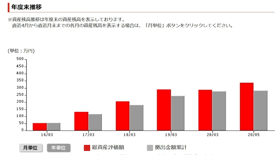 ココ夫の企業型確定拠出年金2020年6月実績推移