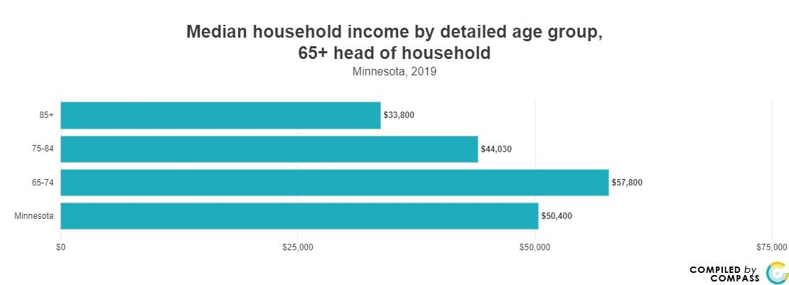 <a href = 'https://www.mncompass.org/chart/b11182-1/median-income-65' target='_blank' >Medium Income </a>