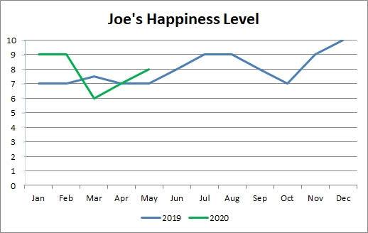 2020 Nível de felicidade