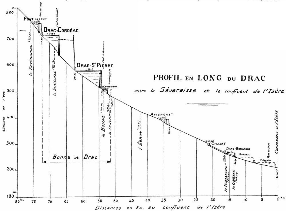 Le projet Fontfraiche une centrale à Champ sur Drac