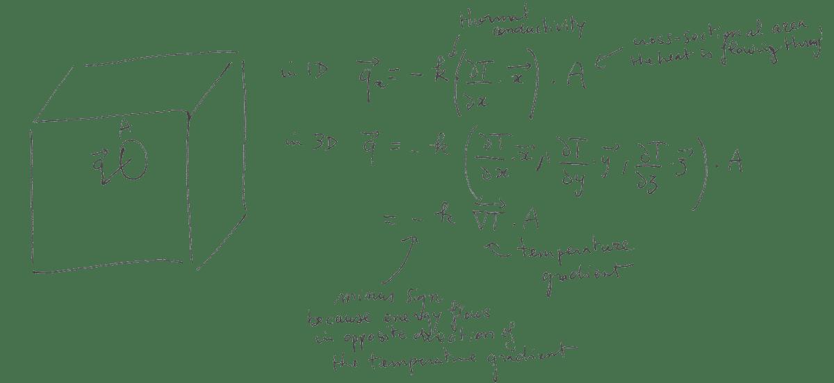 Коэффициент пропорциональности K называется коэффициентом теплопроводности