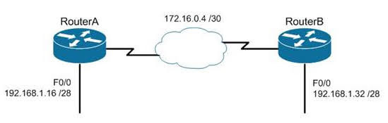 When subnets of the same classful network are separated by another classful network, the networks are called discontiguous.