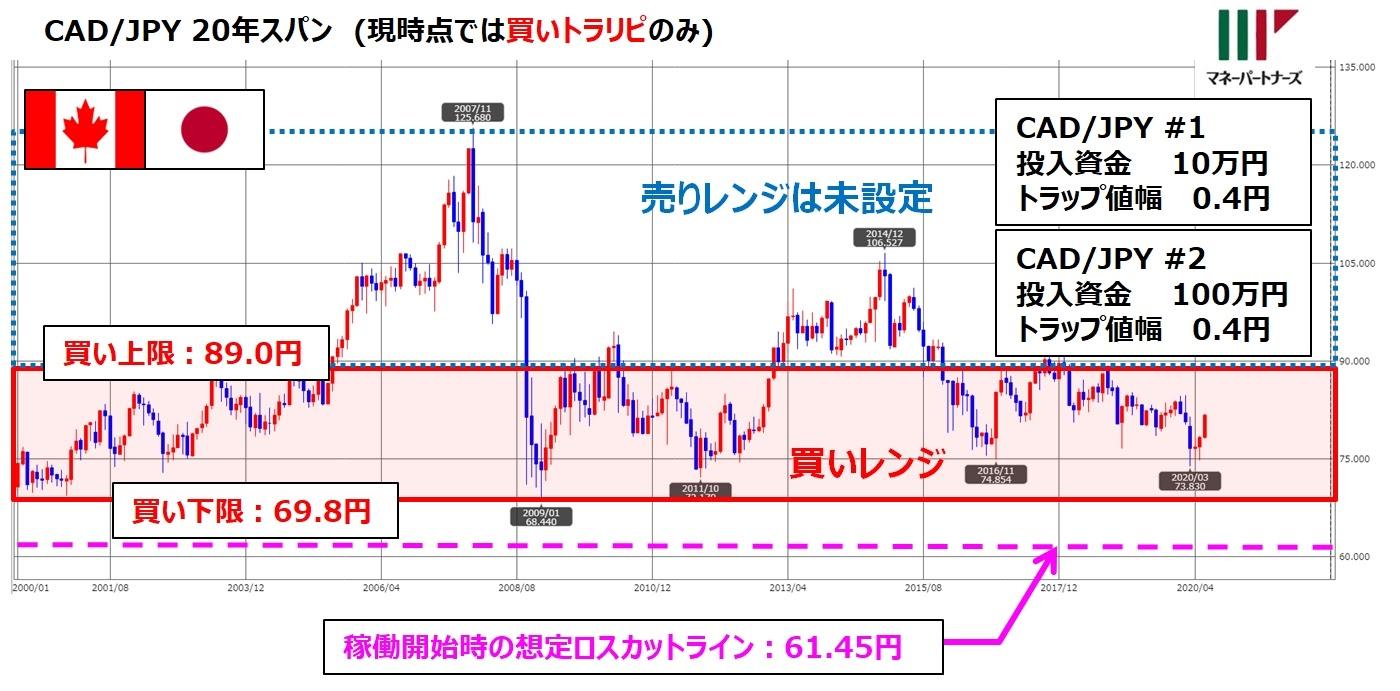 ココの連続予約注文CAD/JPYの設定とチャート図の重ね書き