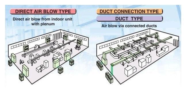 Vai trò của ống gió trong hệ thống điều hòa công nghiệp
