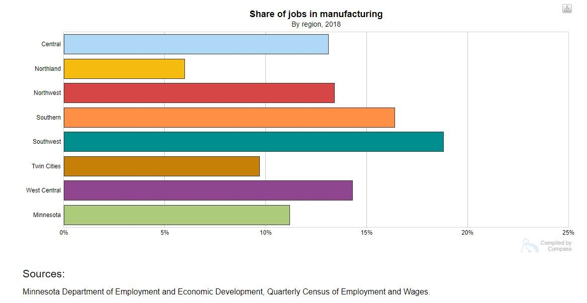 <a href = 'https://www.mncompass.org/data-insights/articles/manufacturing-minnesota-four-things-know' target='_blank' >Share of Mfg Jobs</a>
