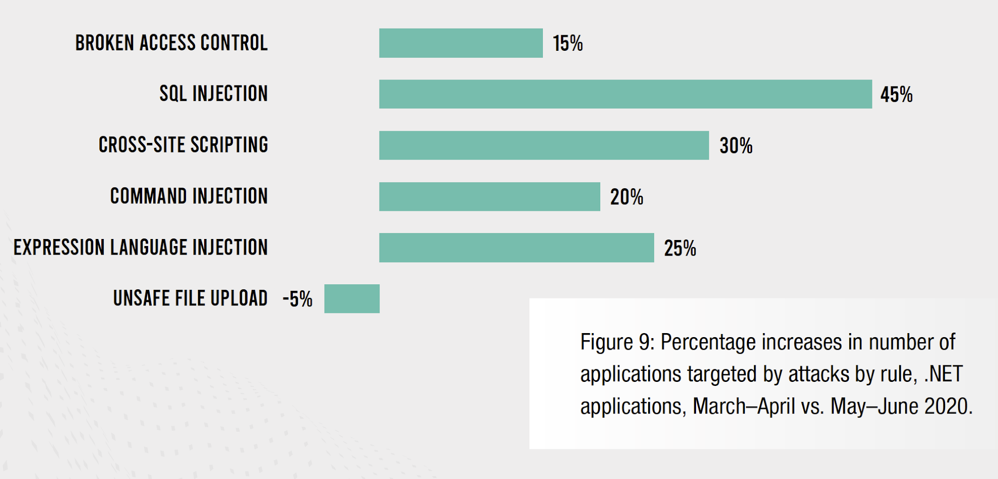 Figure 9: Percentage increases in the number of applications targeted by attacks by rule, .NET applications, March–April vs. May–June 2020.