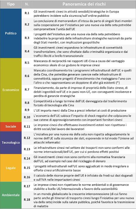 I rischi identificati dalla Corte dei conti europea