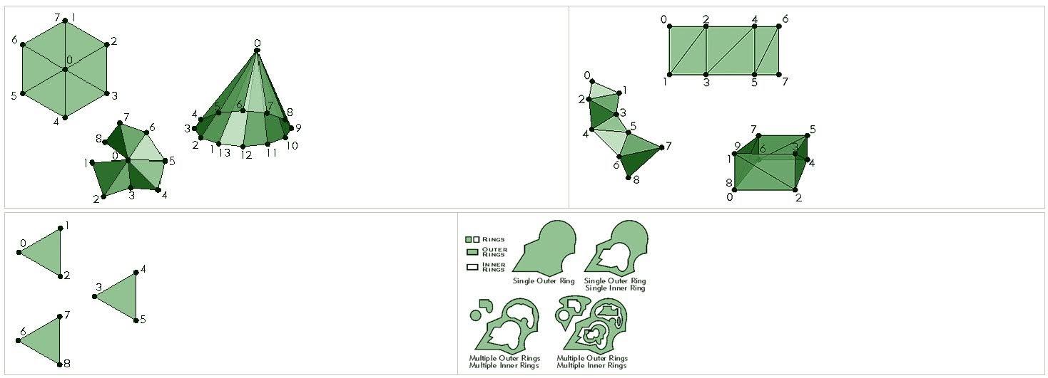 Contoh bentuk multipatch