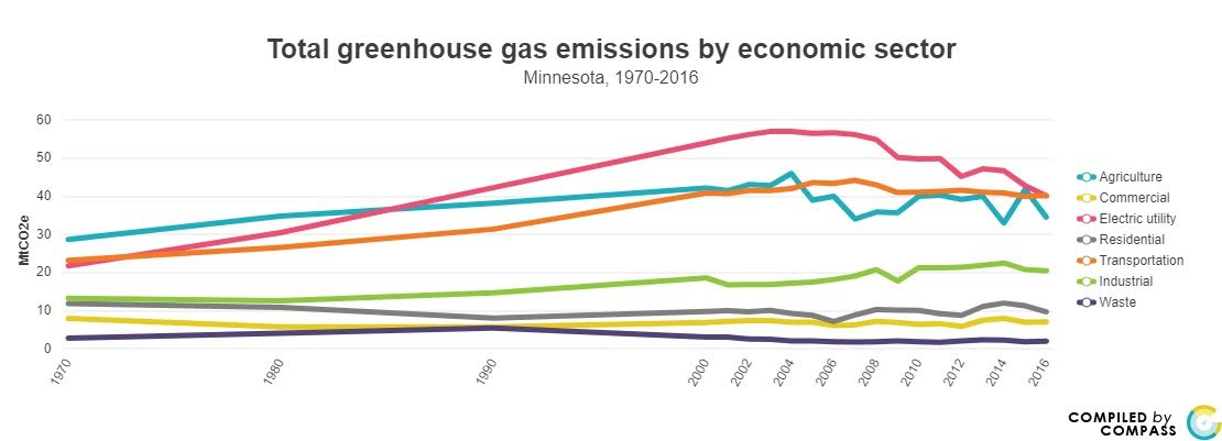 <a href = 'https://www.mncompass.org/chart/k193/greenhouse-gas-emissions#0-627-g' target='_blank' >Green House Emissions Trend by Sector</a>