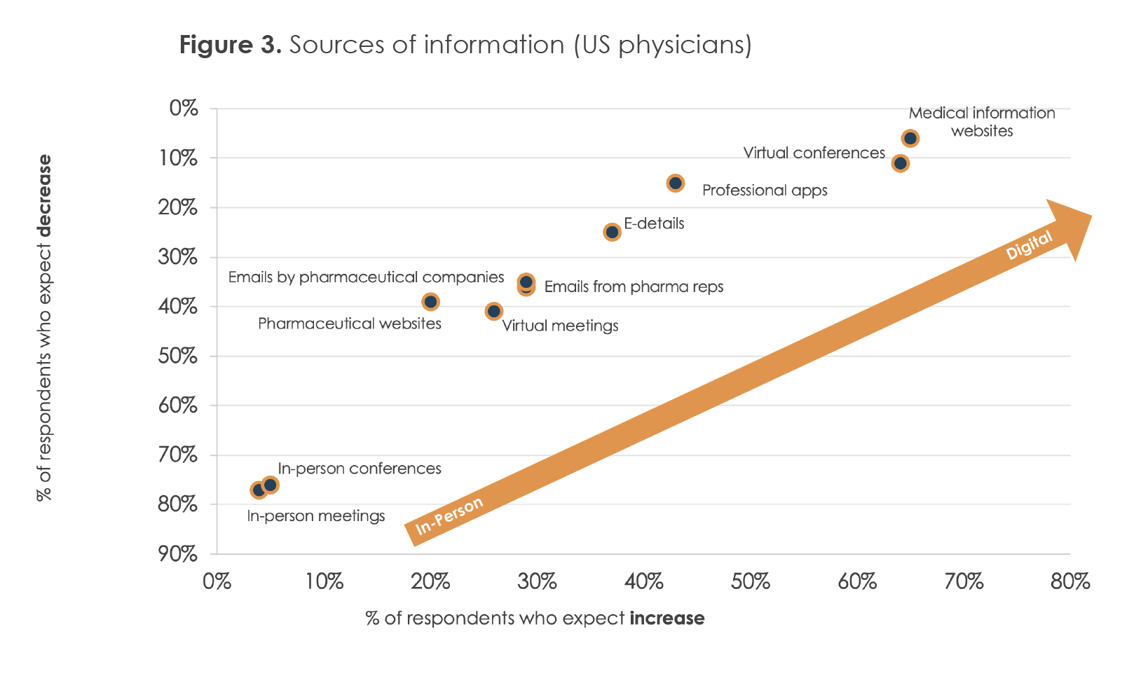 Figure 3. Sources of information (US physicians)