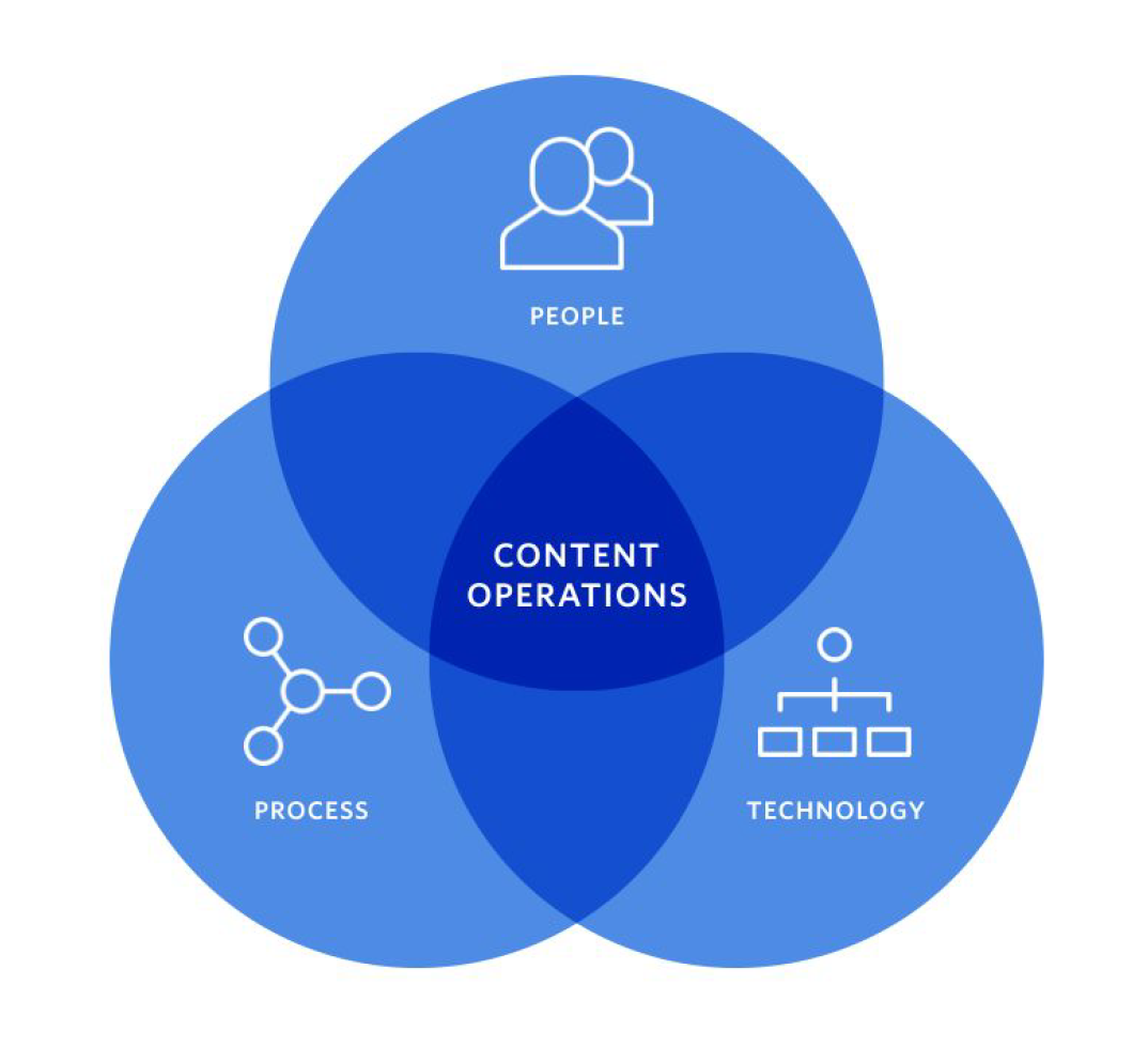 Three pillars of ContentOps