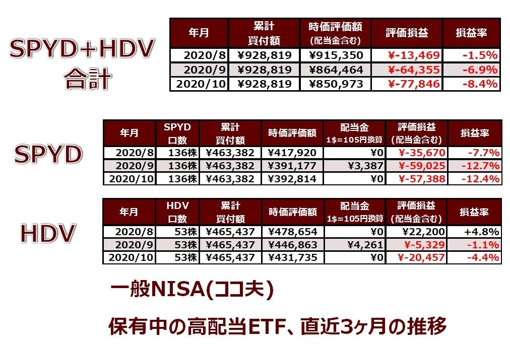 ココ夫の9月度一般NISA口座の実績表(直近3ヶ月)