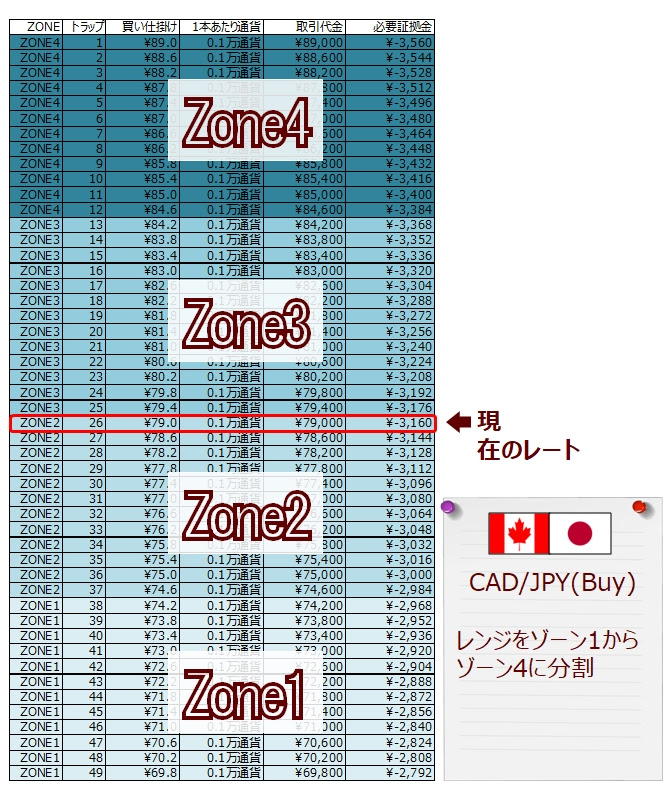 ココのCAD/JPYグリッドトレード(トラリピ)を4つのゾーンに分けてみた(ゾーンスワップの説明)