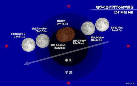 2021/5/26 皆既月食 地球の影に対する月の動き