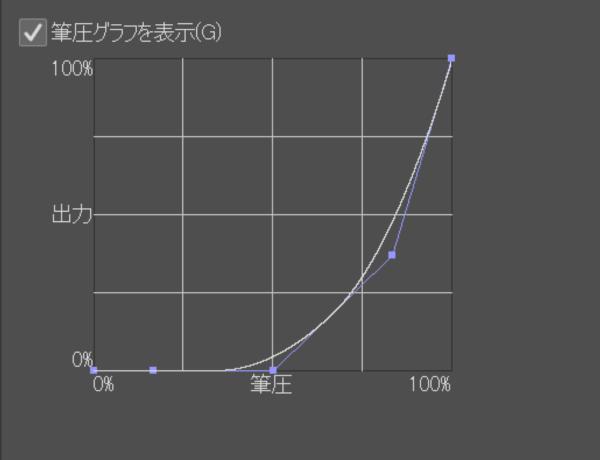 クリスタ:筆圧グラフ