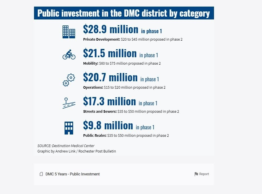 <a href = 'https://infogram.com/dmc-5-years-public-investment-1hnq41001ywqk23' target='_blank' >Public Investment in the DMC district by category</a>