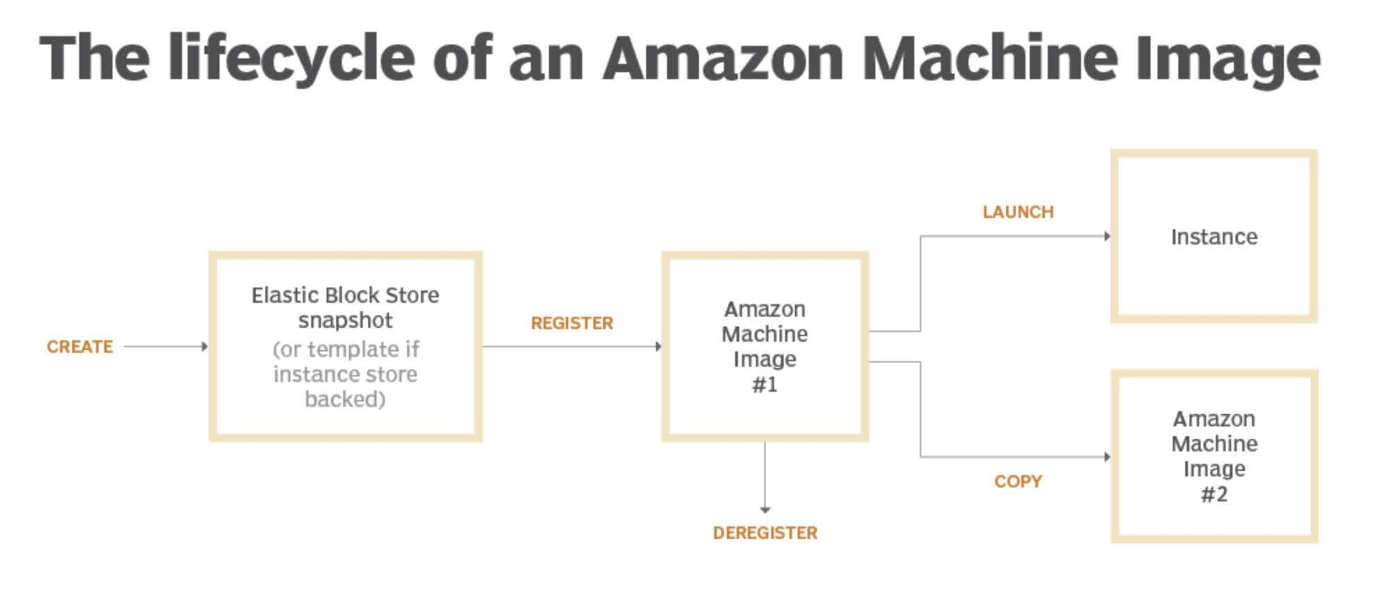 The lifecycle of an Amazon Machine Image (AMI)