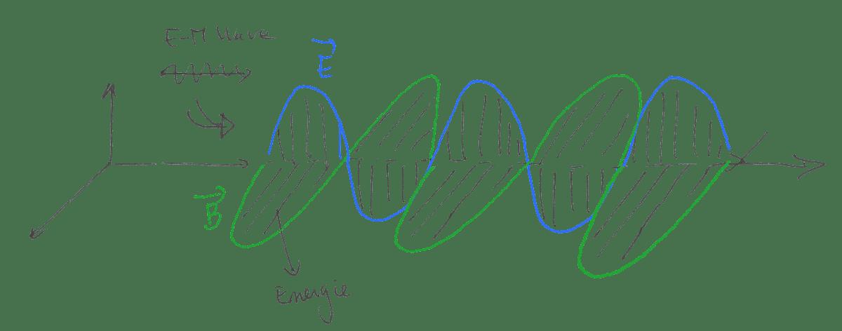 Когда электромагнитная волна находится в вакууме, потери энергии не происходит
