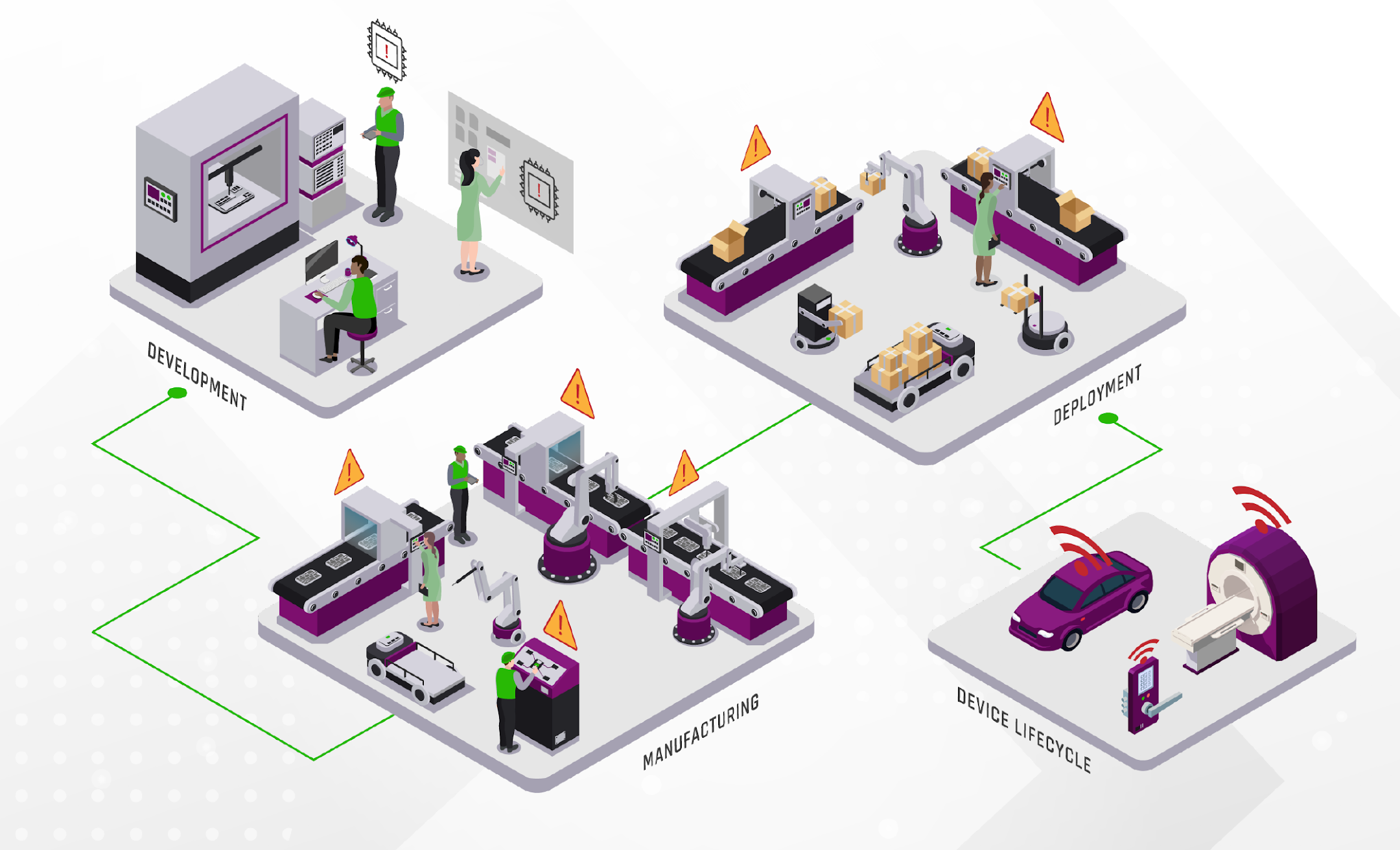 How to Navigate Complex Supply Chains to Build Trusted IoT Devices