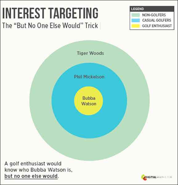 He's a great person to target for your cold audience members who are golf enthusiasts.