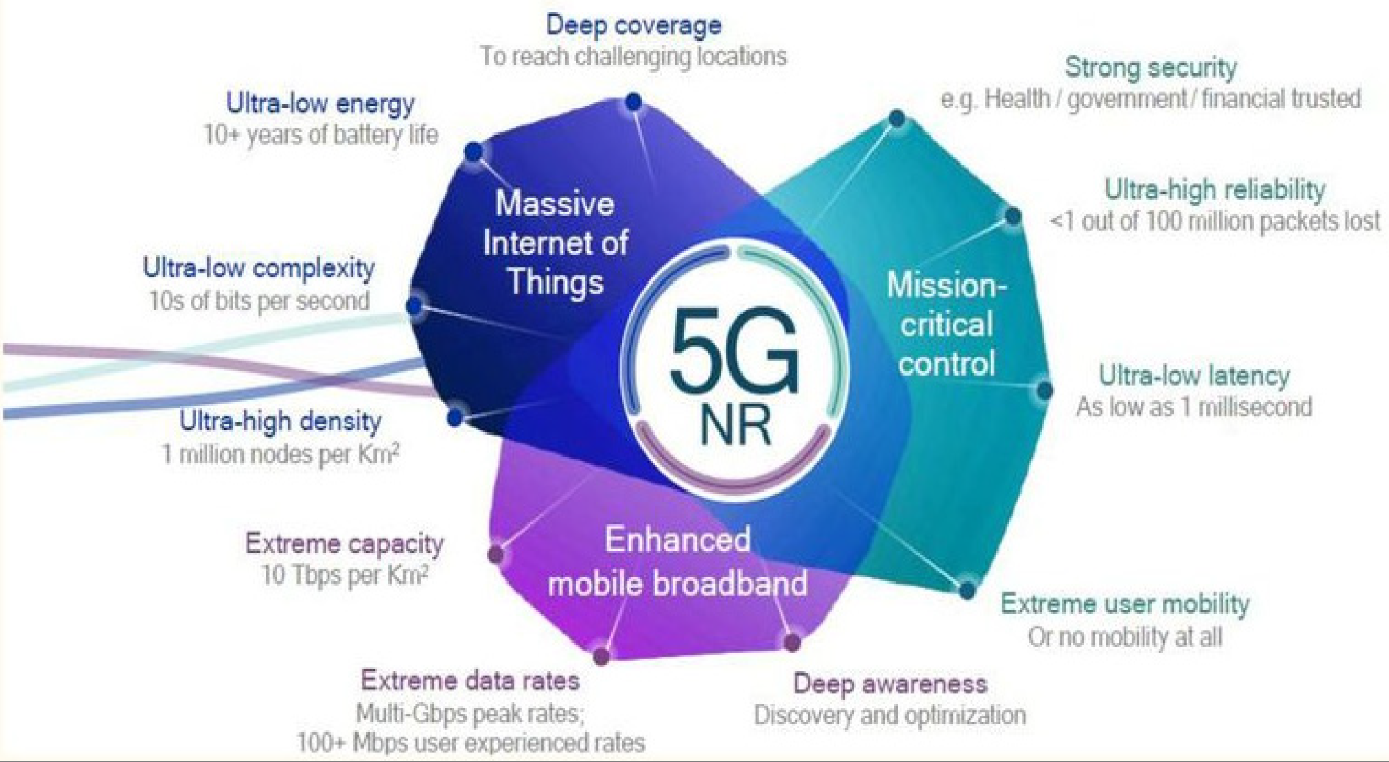 Figure 1: Diversity of 5G Use Cases and Requirements. Source: Qualcomm
