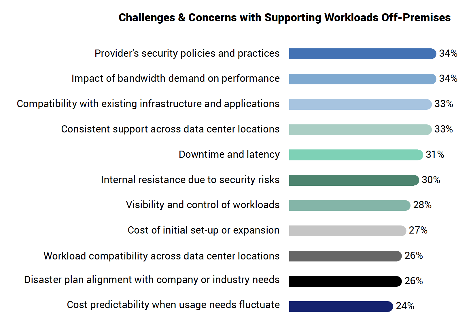 Challenges & Concerns with Supporting Workloads Off-Premises