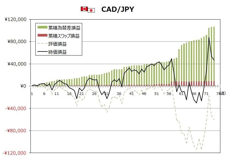 ココのトラリピCAD/JPYの週次実績