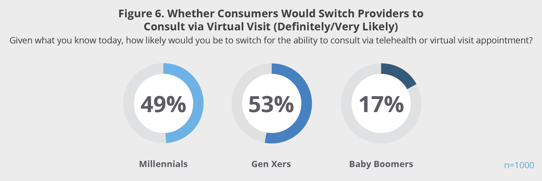 Figure 6. Whether Consumers Would Switch Providers to Consult via Virtual Visit (Definitely/Very Likely)