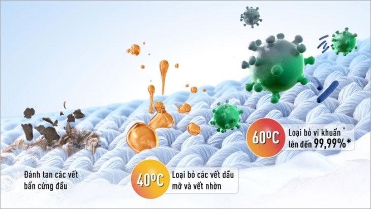 công nghệ StainMaster+ cho khả năng diệt khuẩn 99.99%, loại bỏ tác nhân gây dị ứng