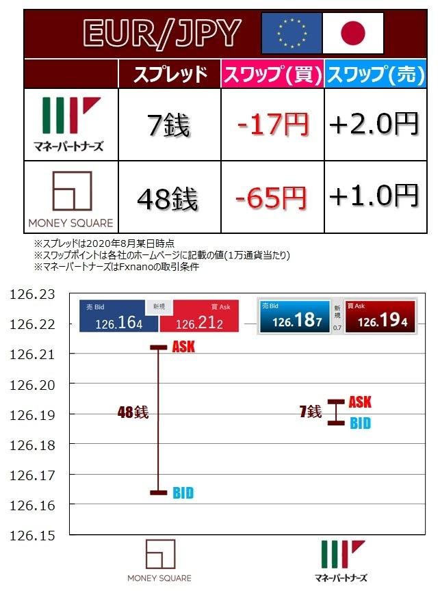 マネースクエアとマネーパートナーズの比較図(EUR/JPY)