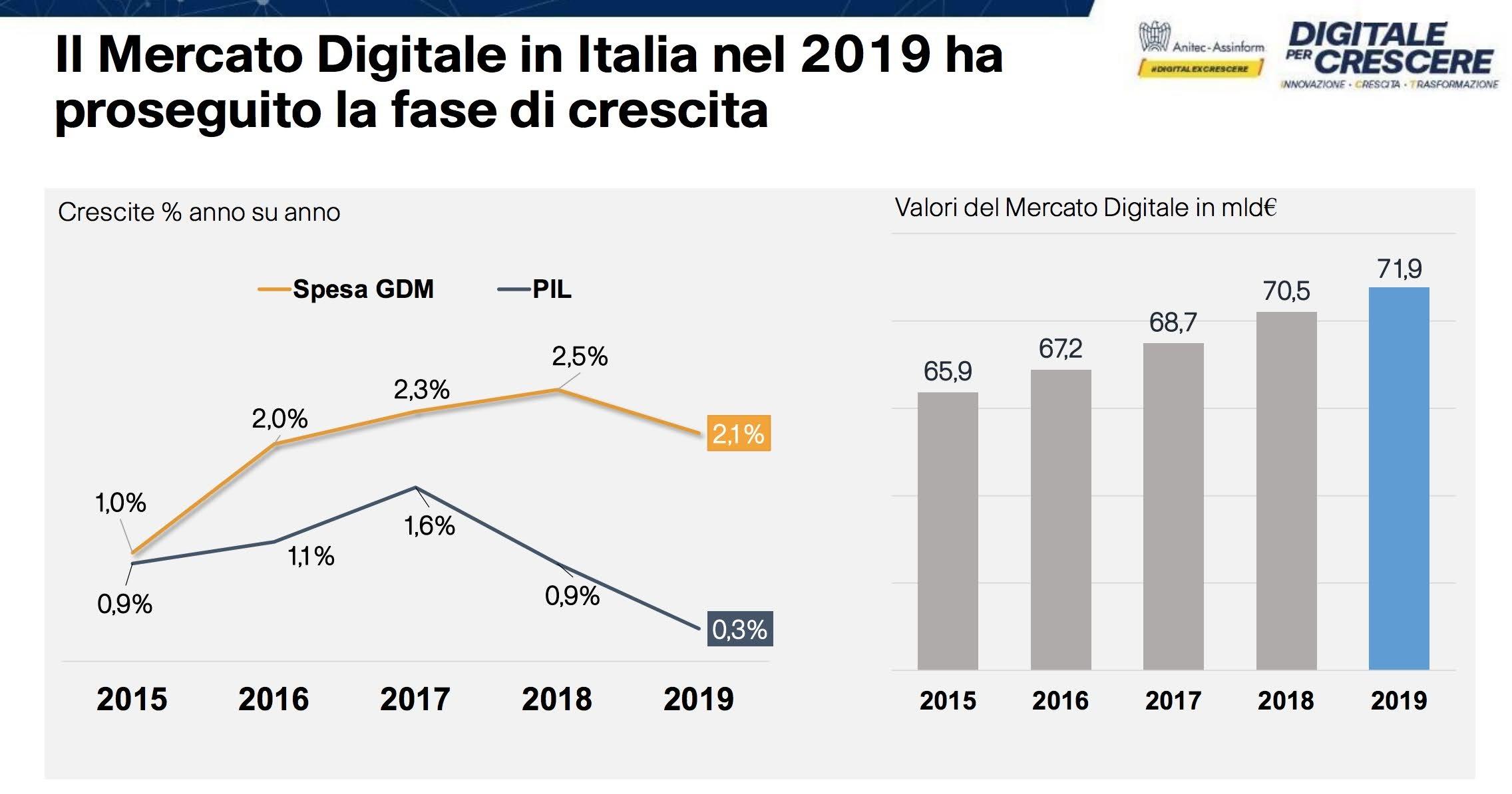 mercato digitale
