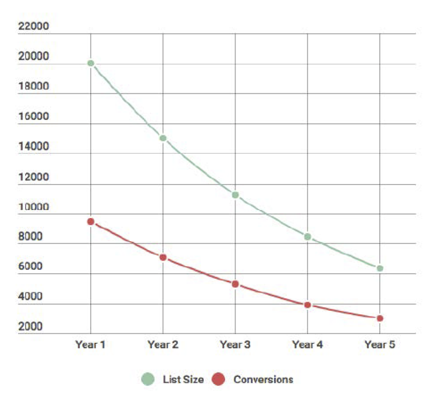 Take a look at how your conversions decline over years considering a 25% loss in list size.