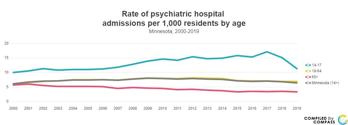 <a href = 'https://www.mncompass.org/chart/k191/mental-health-admissions#1-4407-g' target='_blank' >Mental Health Admissions by Age</a>