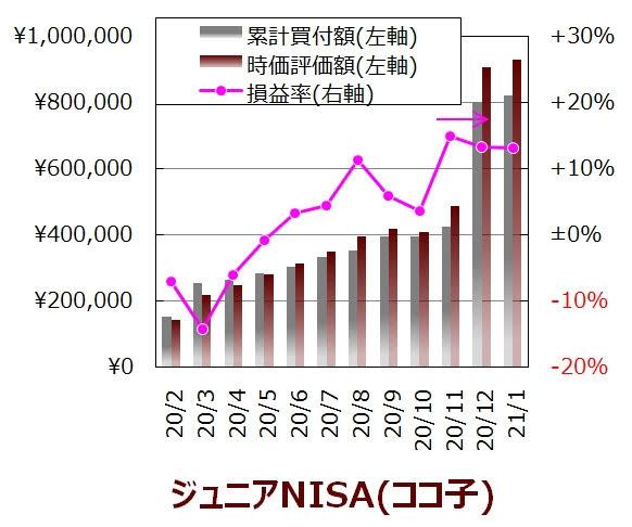 ココ子の1月度ジュニアNISA口座の実績グラフ