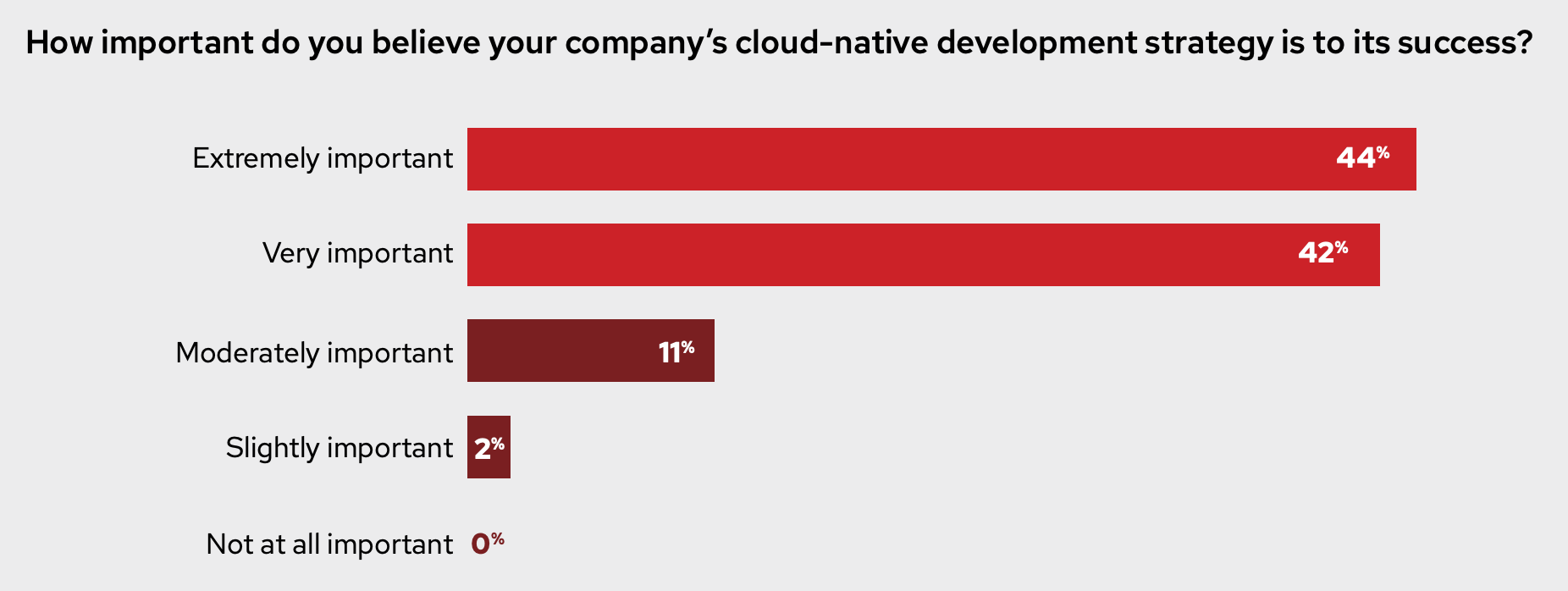 How important do you believe your company's cloud-native development strategy is to its success? Figure 1: Importance of cloud-native development for success