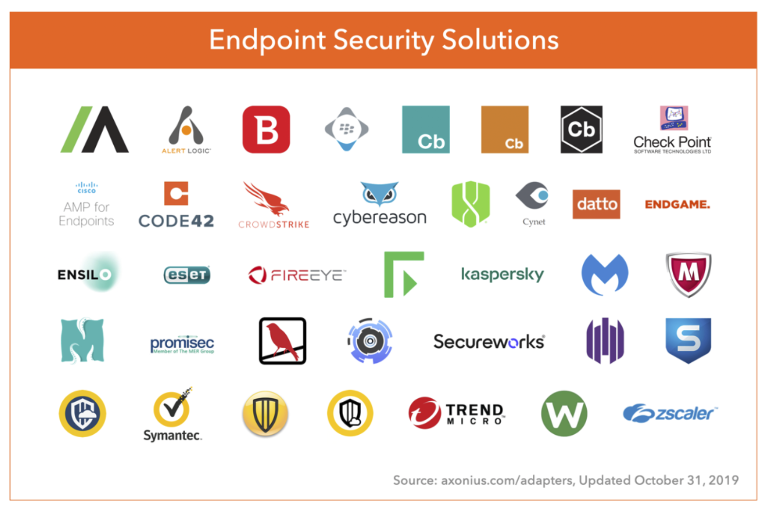 Asset Management and Endpoint Protection