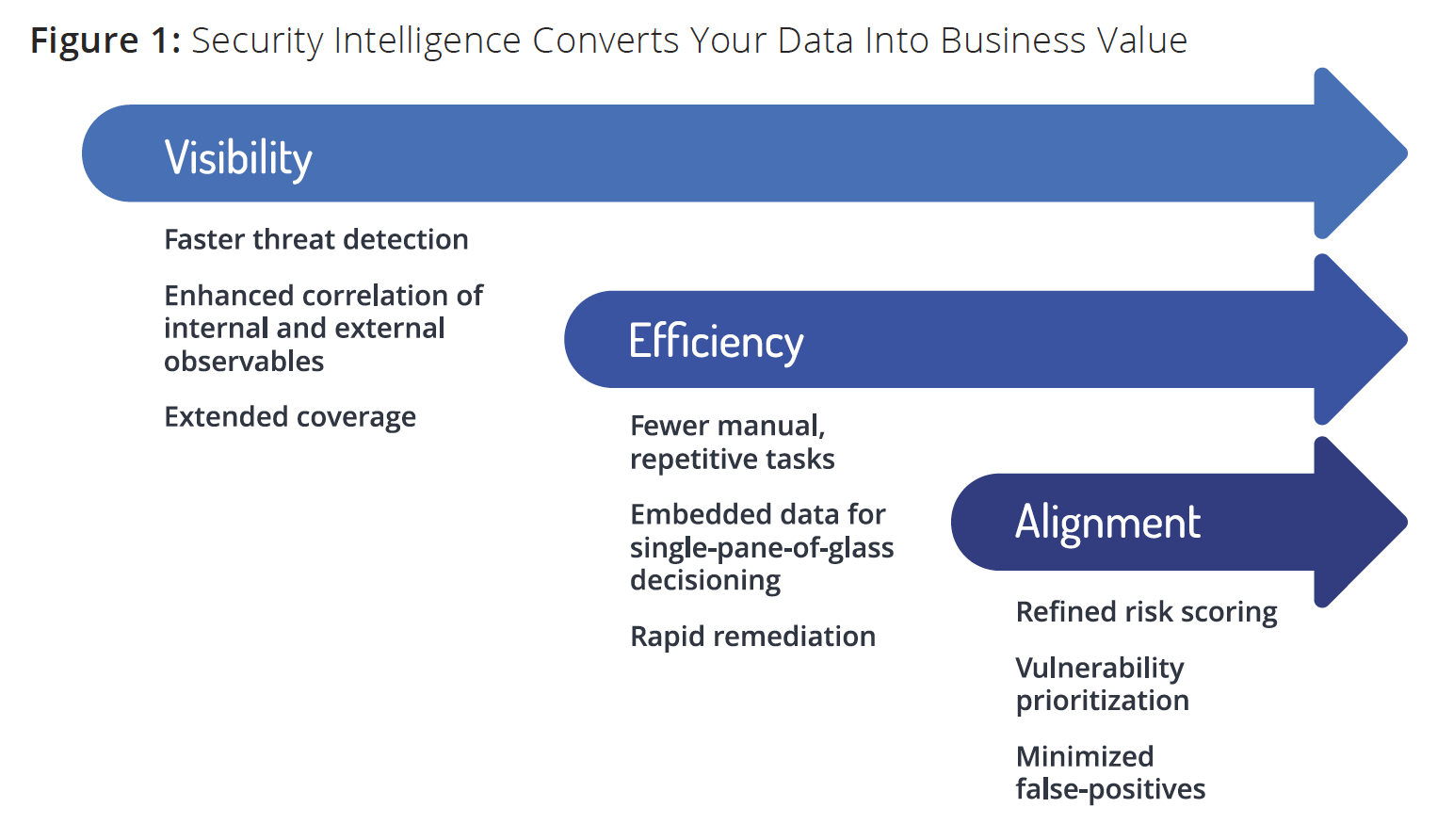 Figure 1: Security Intelligence Converts Your Data Into Business Value
