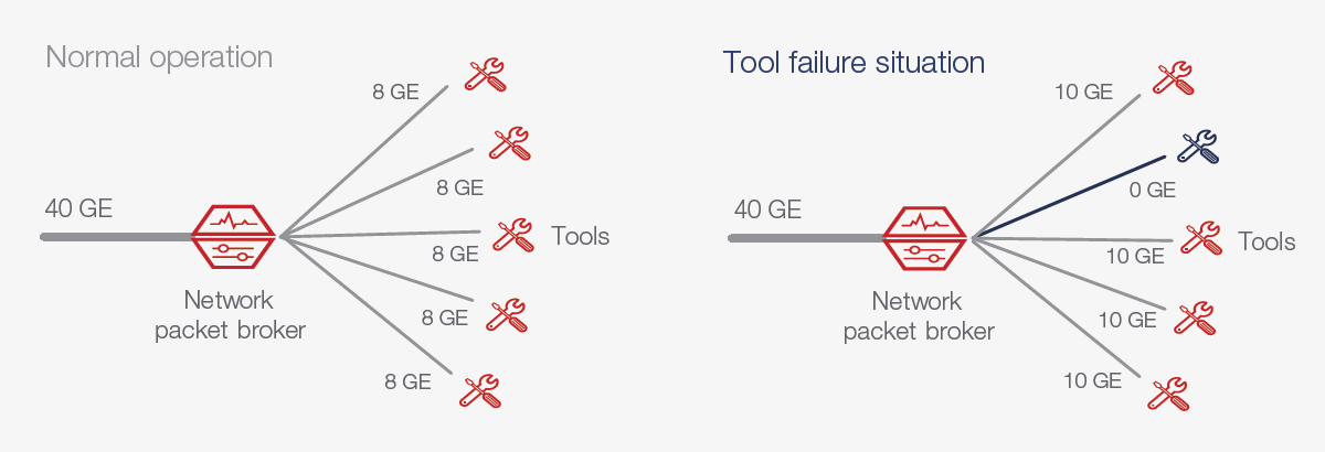 N+1 Redundancy Delivers Reliability at a Fraction of the Cost of High Availability