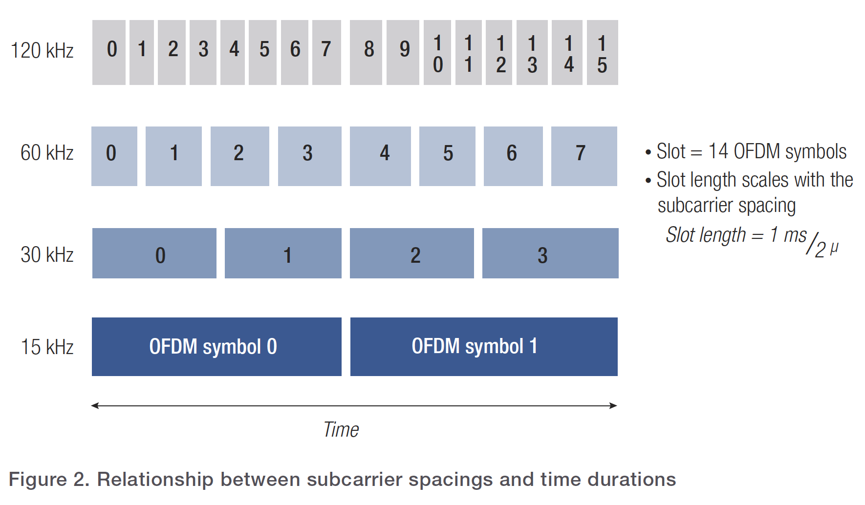 Figure 2. Relationship between subcarrier spacings and time durations