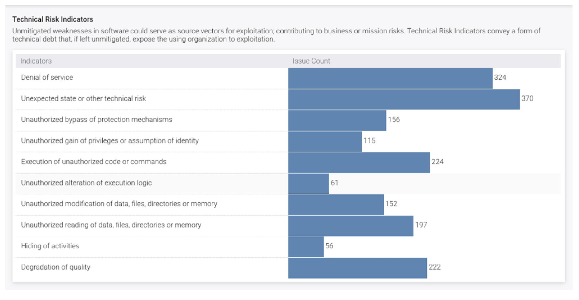 Figure 6. Polaris Technical Risk Indicators view