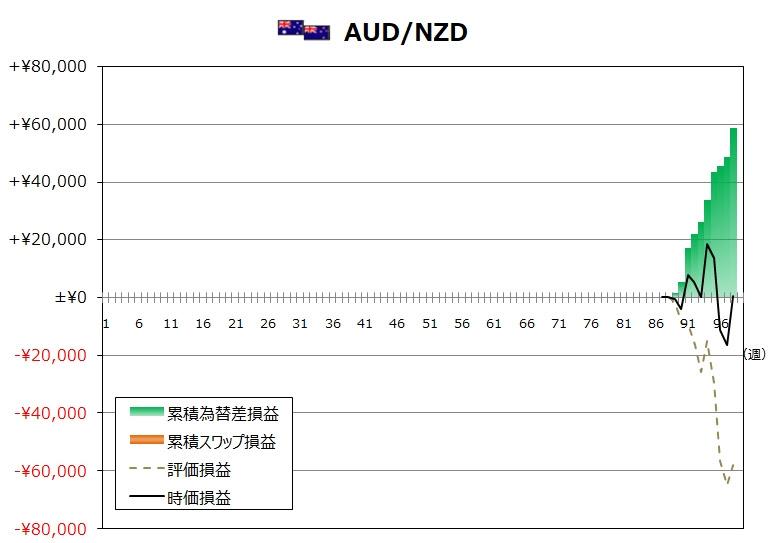 ココのトラリピ11月度AUD/NZDグラフ
