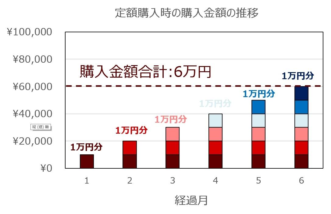 定額購入の場合の例(グラフ)