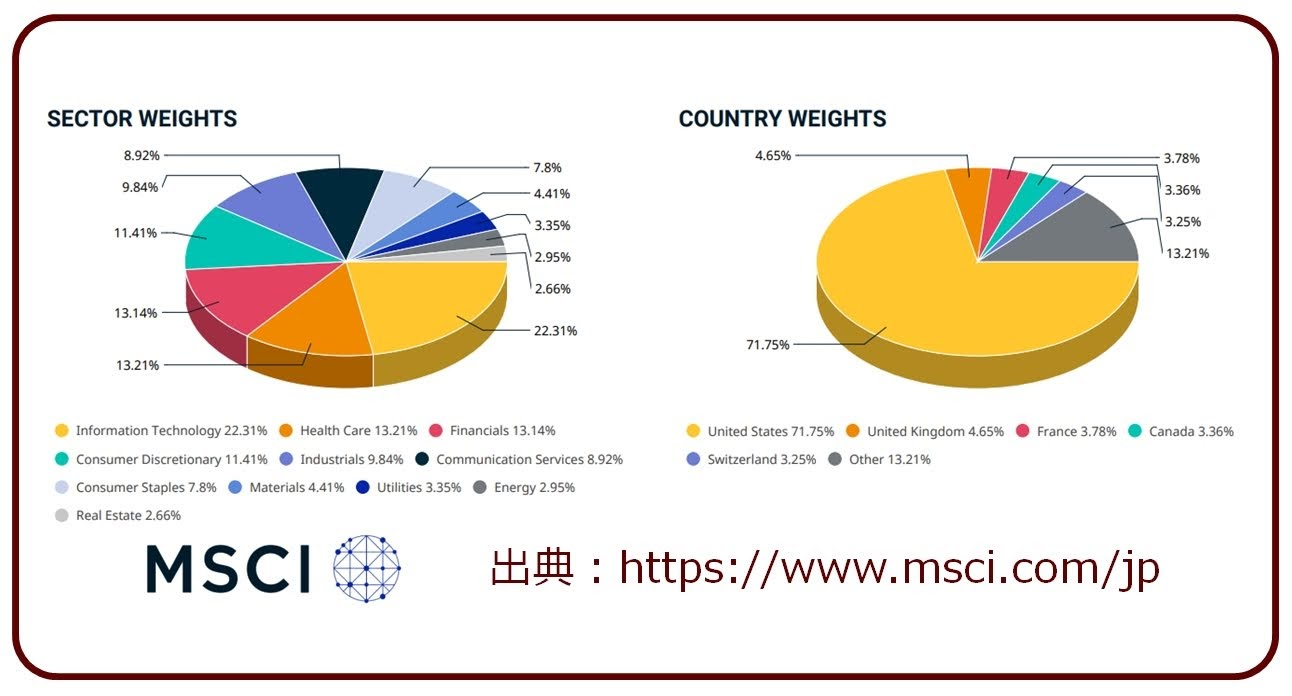 MSCI-KOKUSAIの組入先構成202012