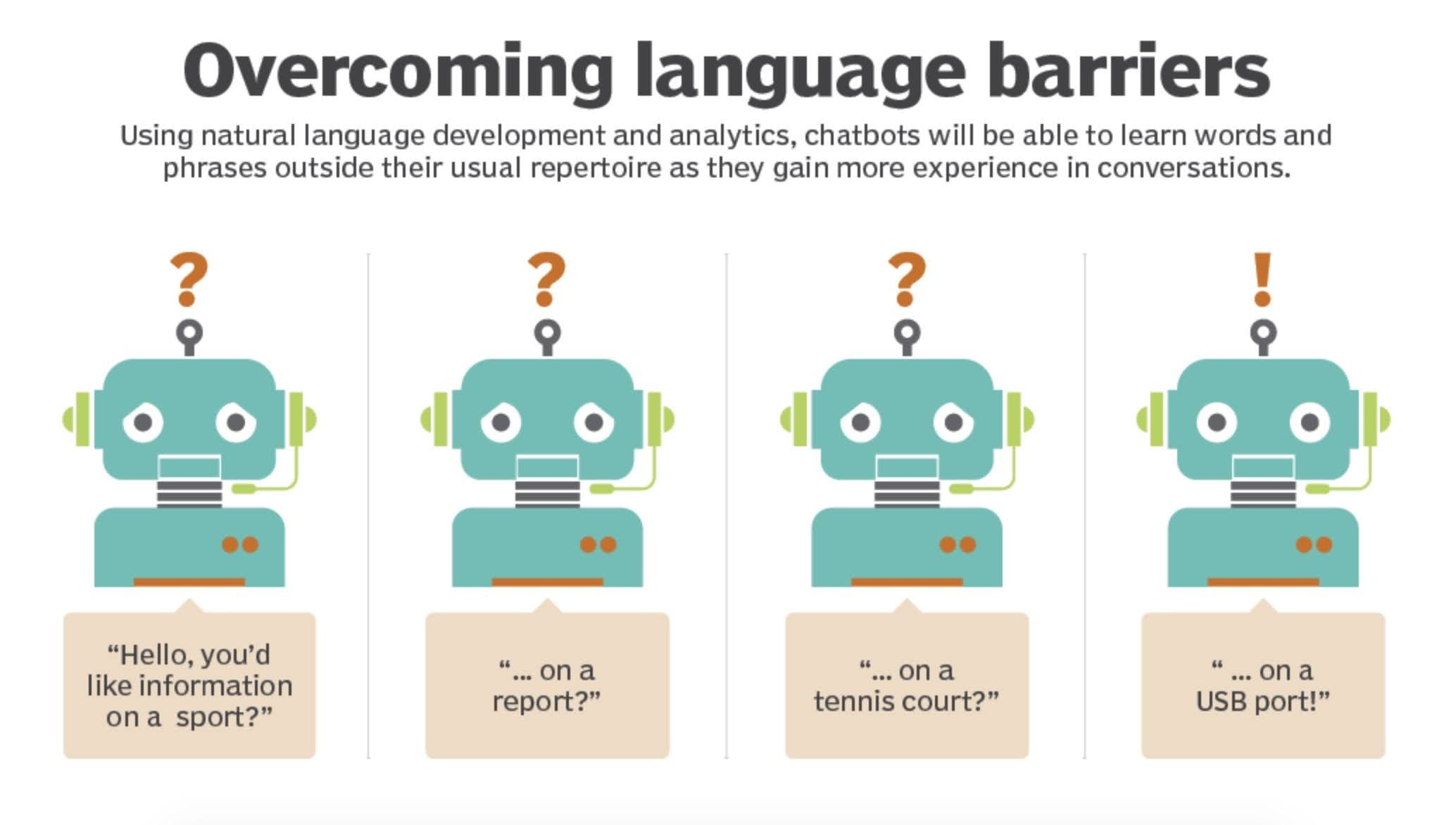Overcome language barriers: Using natural language development and analytics, chatbots will be able to learn words and phrases outside their usual repertoire as they gain more experience in conversations.