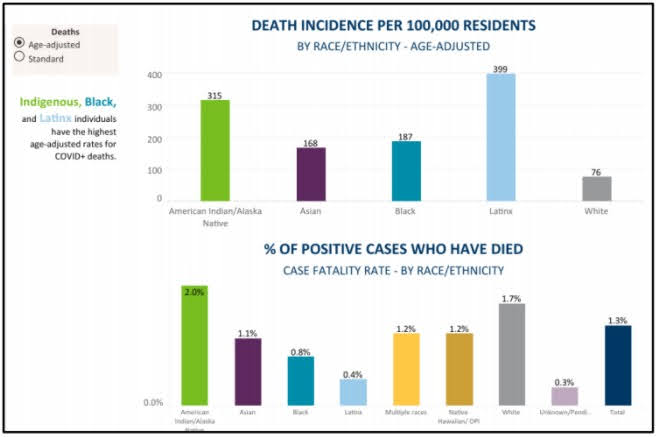 <a href = 'https://drive.google.com/file/d/1dHG8WANRJk3sij3FyNK3VnKyQjVB01ZX/view' target='_blank' >Covid Death % by Race (P5)</a>