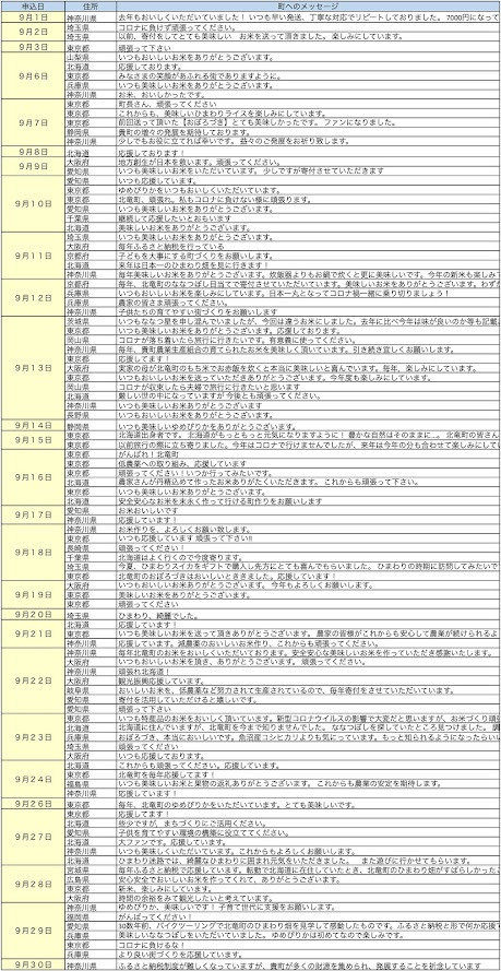 北竜町ふるさと納税・応援メッセージ(2020年9月分)
