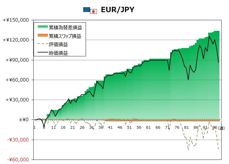 ココのトラリピ11月度EUR/JPYグラフ
