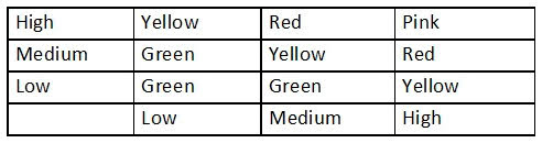 An analyst generates the following color-coded table shown in the exhibit to help explain the risk of potential incidents in the company