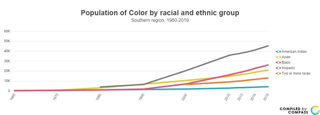 <a href = 'https://www.mncompass.org/chart/k199/population-race#5-5458-g' target='_blank' >Population by Racial/Ethnic Group</a>